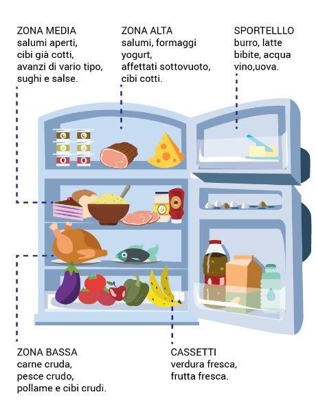 Alimenti nel frigo
